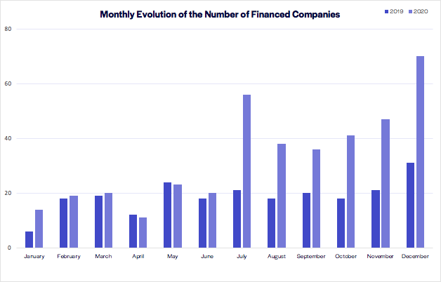 graph funded companies