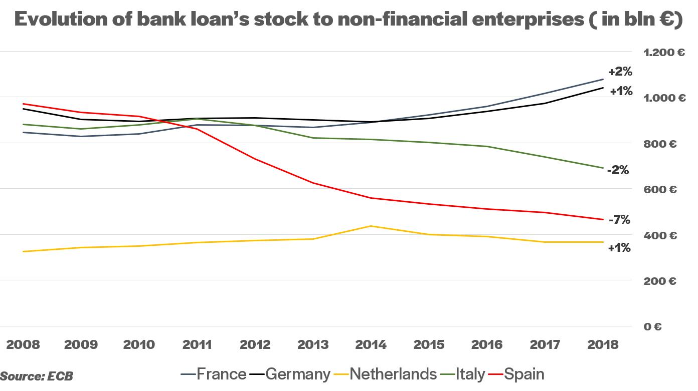 Evolution of loans stock to non-financial enterprises