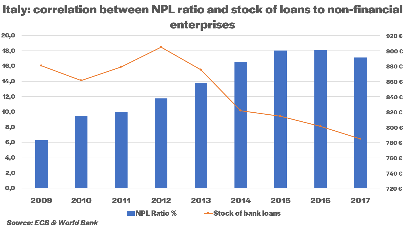 Correlation between NPL ration and loans' stock