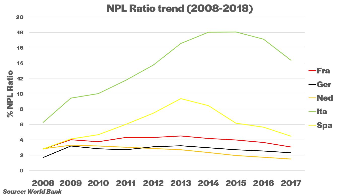 NPL ratio trough the years